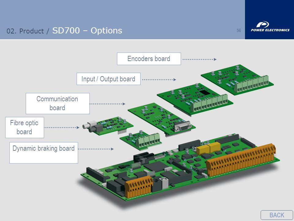 56 02. Product / SD700 – Options Input / Output boardEncoders boardCommunication board Fibre optic board Dynamic braking board BACK