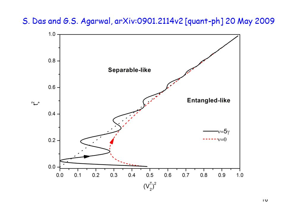 16 S. Das and G.S. Agarwal, arXiv:0901.2114v2 [quant-ph] 20 May 2009