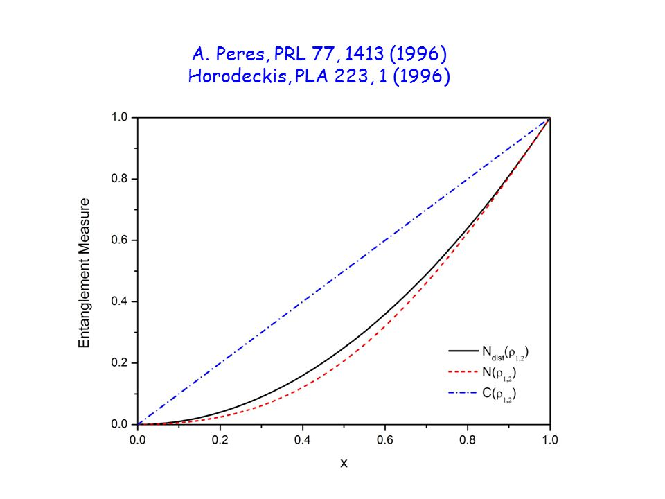 18 A.Peres, PRL 77, 1413 (1996) Horodeckis, PLA 223, 1 (1996)