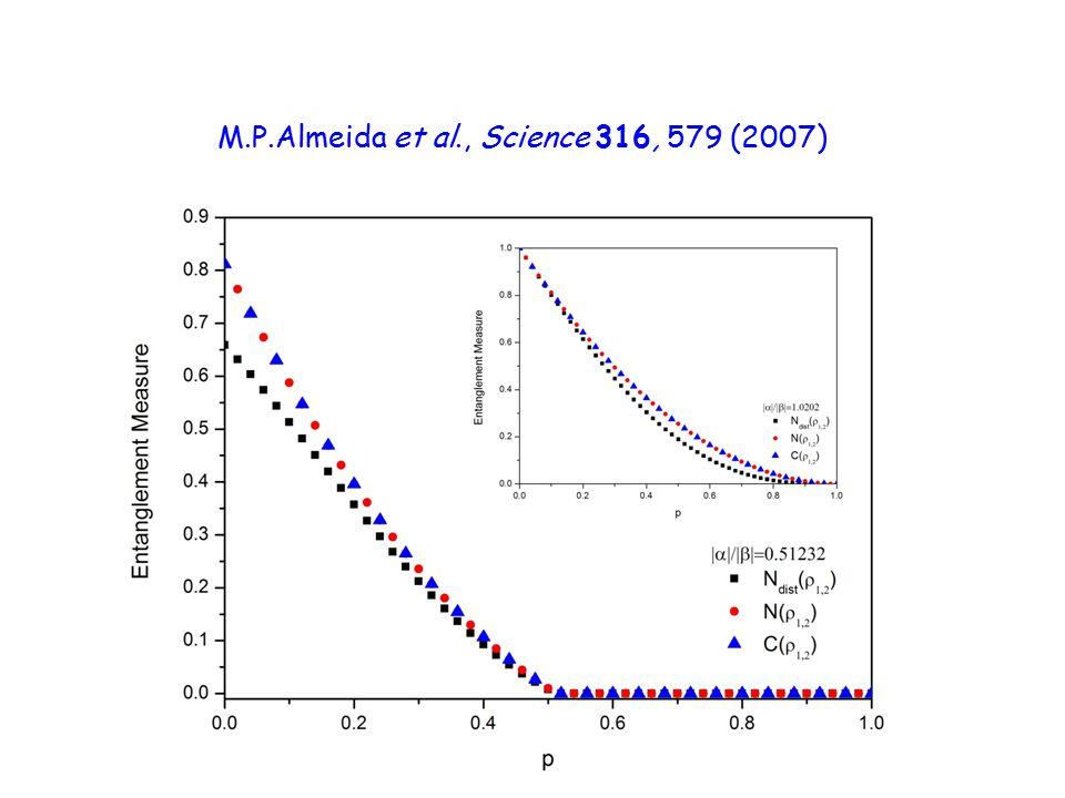 21 M.P.Almeida et al., Science 316, 579 (2007)