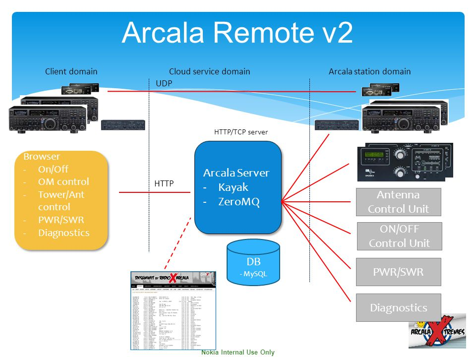 Nokia Internal Use Only  Arcala remote works fully over IP without computer running at Arcala end.