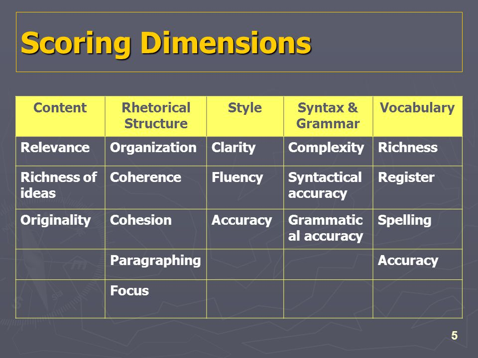 5 Scoring Dimensions ContentRhetorical Structure StyleSyntax & Grammar Vocabulary RelevanceOrganizationClarityComplexityRichness Richness of ideas CoherenceFluencySyntactical accuracy Register OriginalityCohesionAccuracyGrammatic al accuracy Spelling ParagraphingAccuracy Focus
