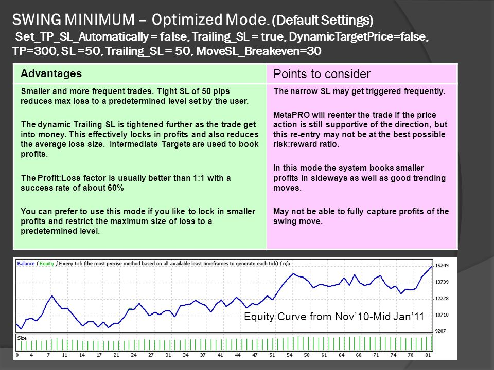 SWING MINIMUM – Optimized Mode.