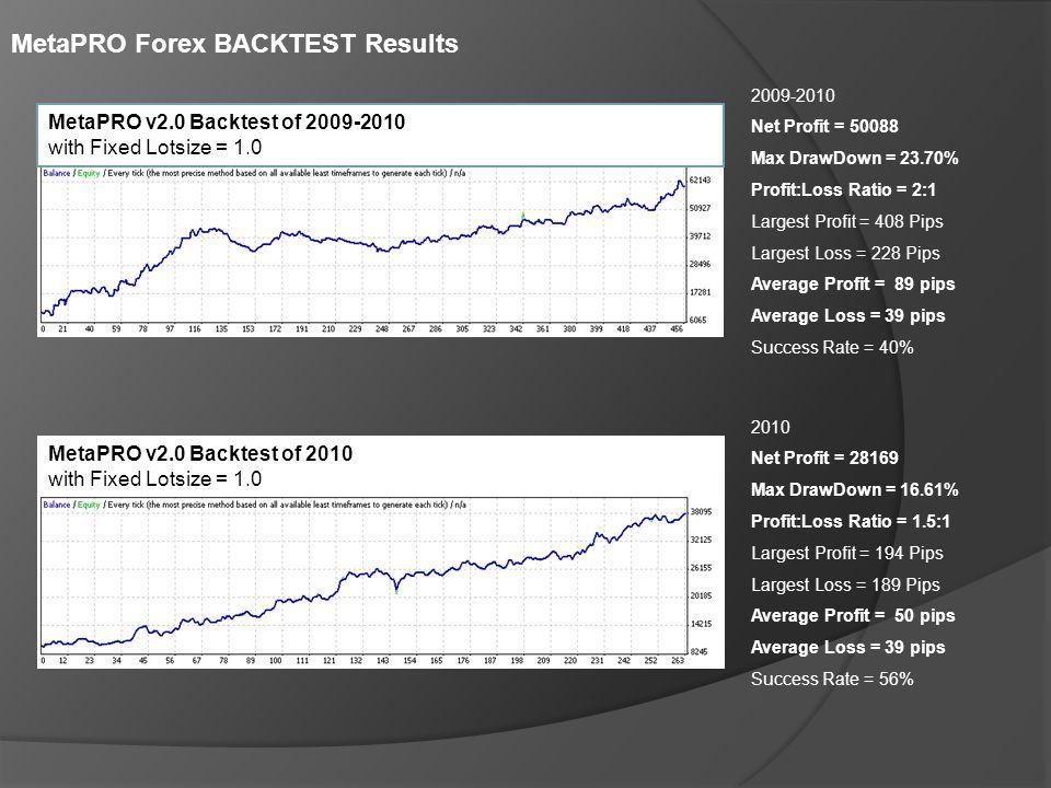 2009-2010 Net Profit = 50088 Max DrawDown = 23.70% Profit:Loss Ratio = 2:1 Largest Profit = 408 Pips Largest Loss = 228 Pips Average Profit = 89 pips Average Loss = 39 pips Success Rate = 40% MetaPRO v2.0 Backtest of 2009-2010 with Fixed Lotsize = 1.0 MetaPRO Forex BACKTEST Results 2010 Net Profit = 28169 Max DrawDown = 16.61% Profit:Loss Ratio = 1.5:1 Largest Profit = 194 Pips Largest Loss = 189 Pips Average Profit = 50 pips Average Loss = 39 pips Success Rate = 56% MetaPRO v2.0 Backtest of 2010 with Fixed Lotsize = 1.0