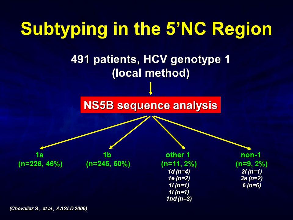 Subtyping in the 5'NC Region (Chevaliez S., et al., AASLD 2006) 491 patients, HCV genotype 1 (local method) 1a (n=226, 46%) 1b (n=245, 50%) other 1 (n