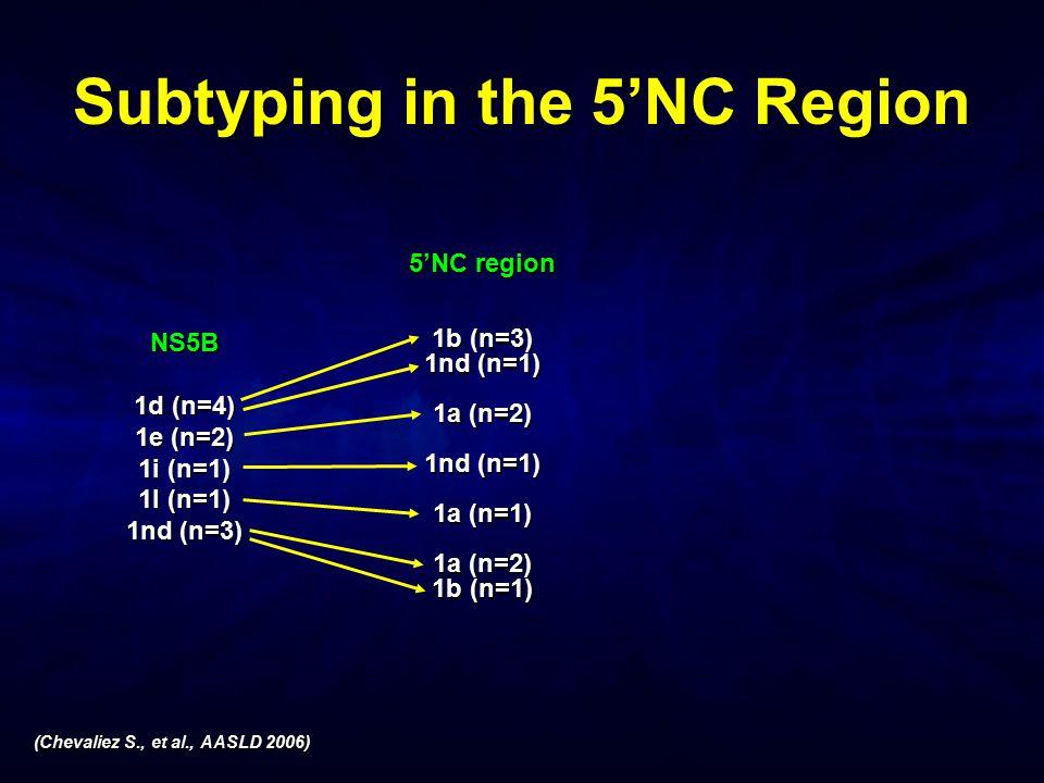 Subtyping in the 5'NC Region (Chevaliez S., et al., AASLD 2006) NS5B 1d (n=4) 1e (n=2) 1i (n=1) 1l (n=1) 1nd (n=3) 5'NC region 1b (n=3) 1nd (n=1) 1a (