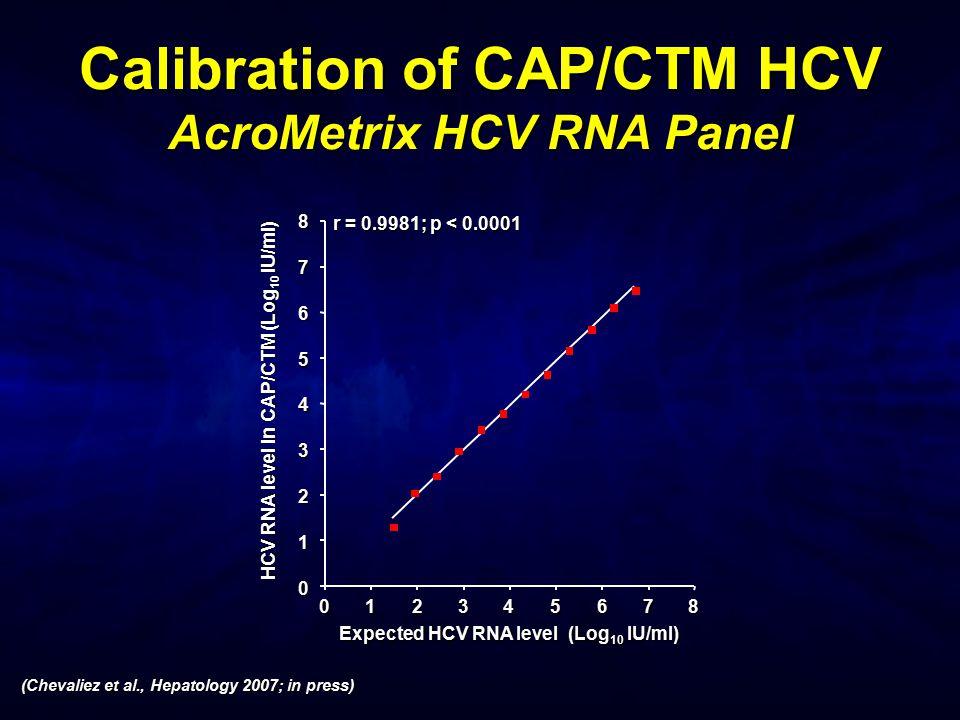Calibration of CAP/CTM HCV AcroMetrix HCV RNA Panel r = 0.9981; p < 0.0001 HCV RNA level in CAP/CTM (Log 10 IU/ml) 6 5 4 3 2 1 0 7 8 Expected HCV RNA