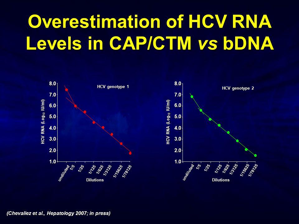 1.0 2.0 3.0 4.0 5.0 6.0 7.0 8.0 HCV RNA (Log 10 IU/ml) Dilutions undiluted 1/5 1/25 1/1251/625 1/3125 1/156251/78125 HCV genotype 1 1.0 2.0 3.0 4.0 5.