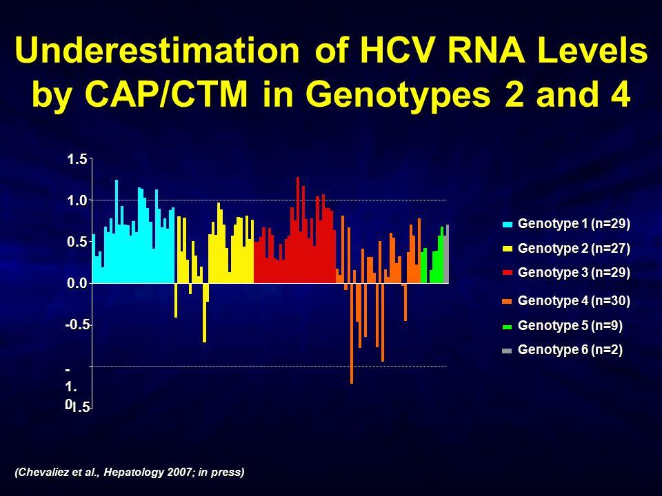 Genotype 1 (n=29) Genotype 2 (n=27) Genotype 3 (n=29) Genotype 4 (n=30) Genotype 5 (n=9) Genotype 6 (n=2) -1.5 1.0 - 1. 0 1.50.0 0.5 -0.5 Underestimat