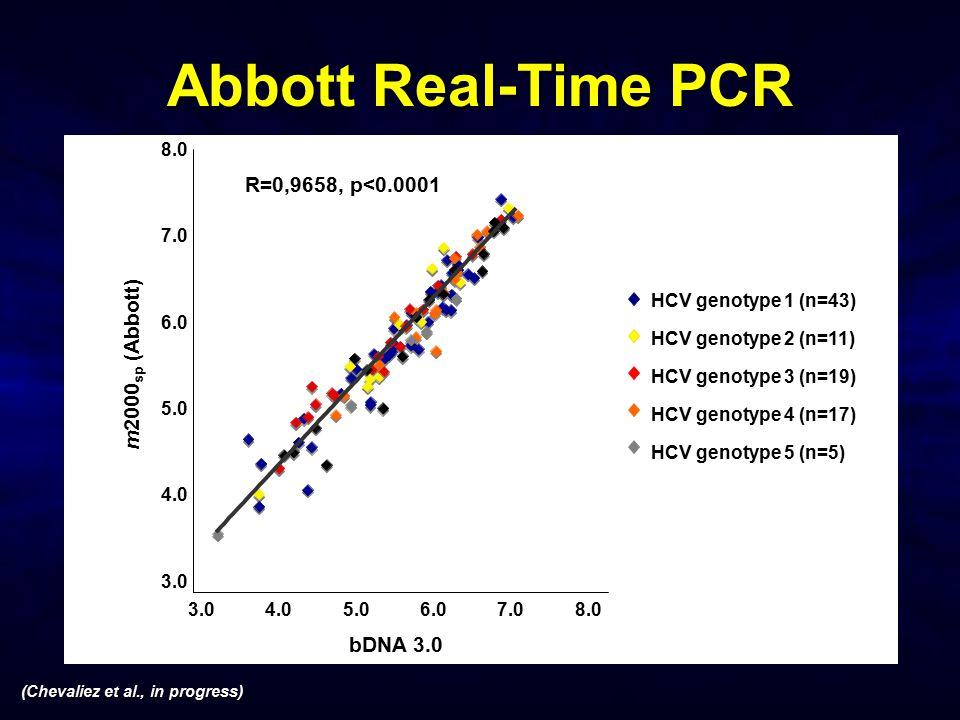 (Chevaliez et al., in progress) Abbott Real-Time PCR