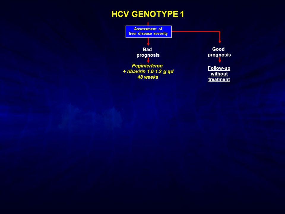 HCV GENOTYPE 1 Assessment of liver disease severity Bad prognosis Good prognosis Follow-up without treatment Peginterferon + ribavirin 1.0-1.2 g qd 48