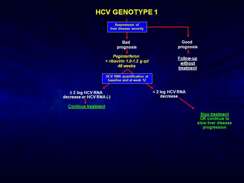 HCV GENOTYPE 1 ≥ 2 log HCV RNA decrease or HCV RNA (-) Continue treatment < 2 log HCV RNA decrease HCV RNA quantification at baseline and at week 12 A