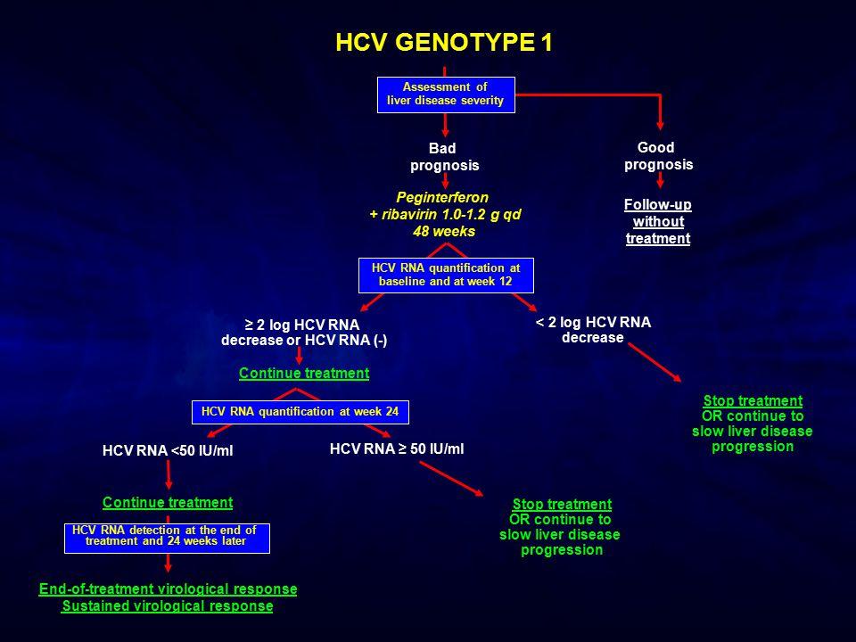 HCV GENOTYPE 1 ≥ 2 log HCV RNA decrease or HCV RNA (-) Continue treatment < 2 log HCV RNA decrease End-of-treatment virological response Sustained vir