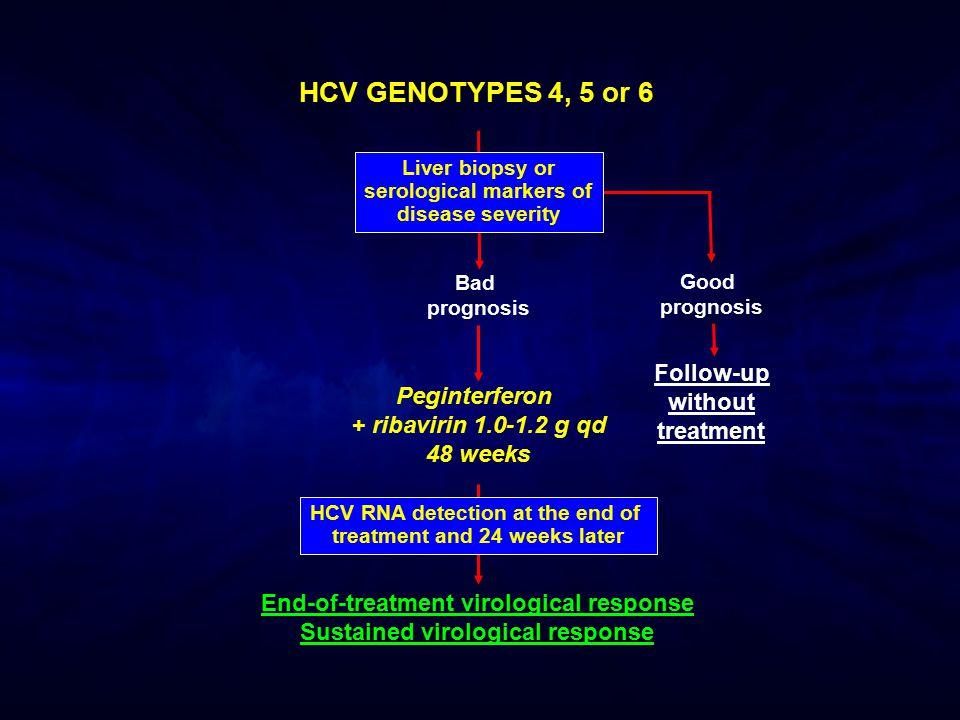 Liver biopsy or serological markers of disease severity Bad prognosis Good prognosis Follow-up without treatment Peginterferon + ribavirin 1.0-1.2 g q