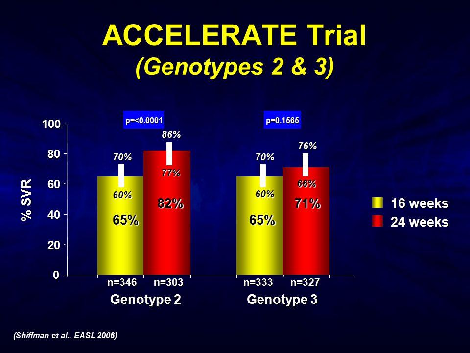 16 weeks 24 weeks 0 20 40 60 80 100 65% 82% 65% 71% % SVR 60% 70% 86% 77% n=346n=303n=333n=327 Genotype 2 Genotype 3 p=<0.0001 p=0.1565 60% 70% 66% 76