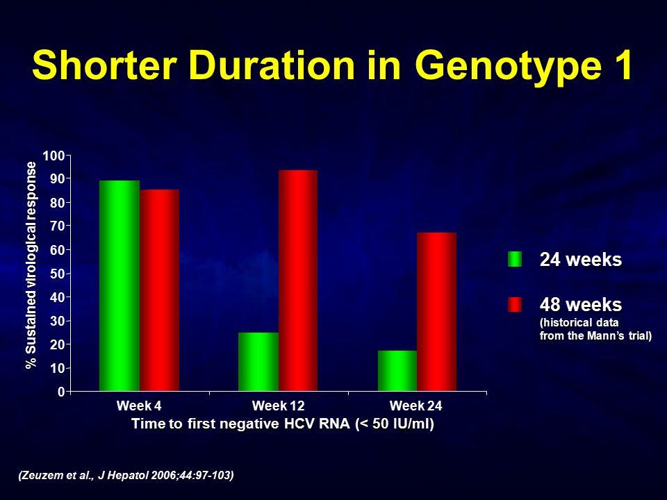 Shorter Duration in Genotype 1 0 10 20 30 40 50 60 70 80 90 100 Week 4Week 12Week 24 24 weeks 48 weeks (historical data from the Mann's trial) Time to