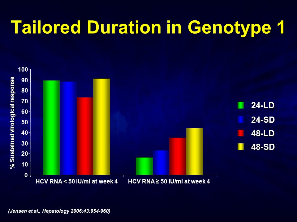 0 10 20 30 40 50 60 70 80 90 100 HCV RNA < 50 IU/ml at week 4HCV RNA ≥ 50 IU/ml at week 4 24-LD 24-SD % Sustained virological response (Jensen et al.,