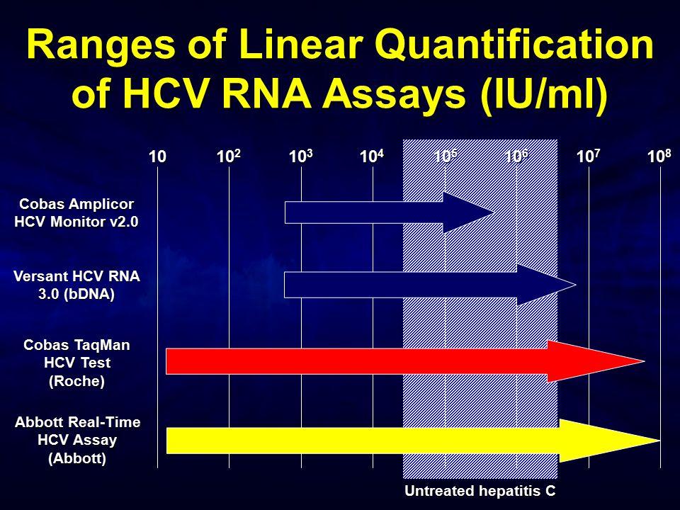 Ranges of Linear Quantification of HCV RNA Assays (IU/ml) 10 10 2 10 3 10 4 10 5 10 6 10 7 10 8 Cobas Amplicor HCV Monitor v2.0 Versant HCV RNA 3.0 (b