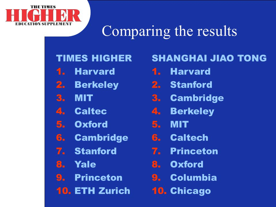 Comparing the results TIMES HIGHER 1.Harvard 2.Berkeley 3.MIT 4.Caltec 5.Oxford 6.Cambridge 7.Stanford 8.Yale 9.Princeton 10.ETH Zurich SHANGHAI JIAO TONG 1.Harvard 2.Stanford 3.Cambridge 4.Berkeley 5.MIT 6.Caltech 7.Princeton 8.Oxford 9.Columbia 10.Chicago