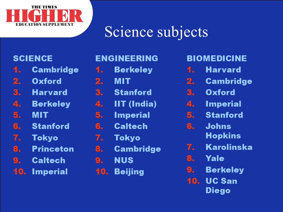 Science subjects SCIENCE 1.Cambridge 2.Oxford 3.Harvard 4.Berkeley 5.MIT 6.Stanford 7.Tokyo 8.Princeton 9.Caltech 10.Imperial ENGINEERING 1.Berkeley 2.MIT 3.Stanford 4.IIT (India) 5.Imperial 6.Caltech 7.Tokyo 8.Cambridge 9.NUS 10.Beijing BIOMEDICINE 1.Harvard 2.Cambridge 3.Oxford 4.Imperial 5.Stanford 6.Johns Hopkins 7.Karolinska 8.Yale 9.Berkeley 10.UC San Diego
