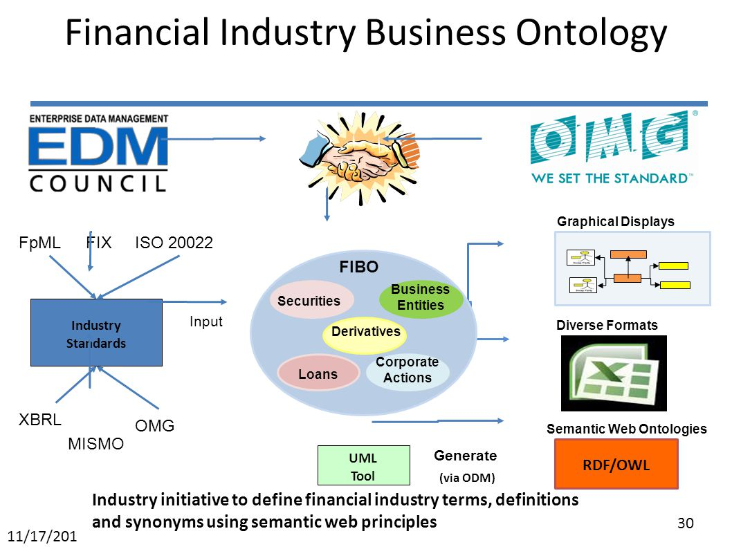 Financial Industry Business Ontology Industry Standards ISO 20022FpML XBRL OMG Input Generate (via ODM) Graphical Displays Built in FIBO Securities Loans Derivatives Business Entities Corporate Actions RDF/OWL Semantic Web Ontologies UML Tool MISMO FIX Diverse Formats Industry initiative to define financial industry terms, definitions and synonyms using semantic web principles 30 11/17/201 1