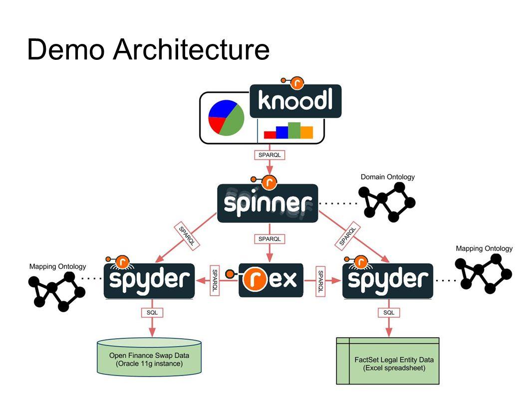 Demo Architecture