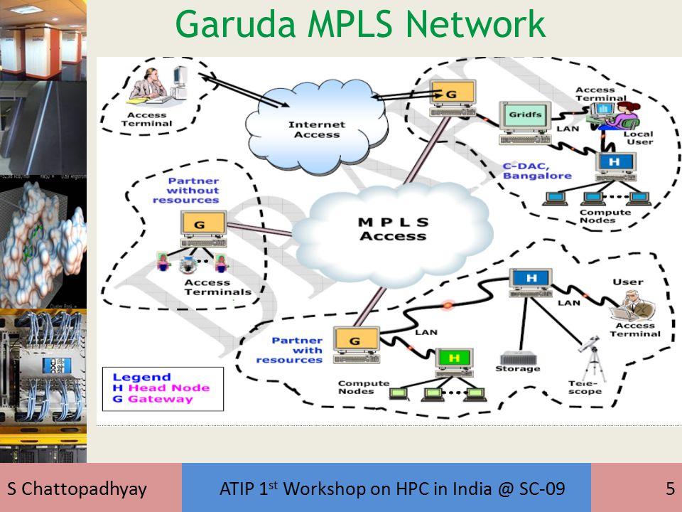 S Chattopadhyay ATIP 1 st Workshop on HPC in India @ SC-096 Architecture GARUDA Resources Compute, Data, Storage, Scientific Instruments, Software,..