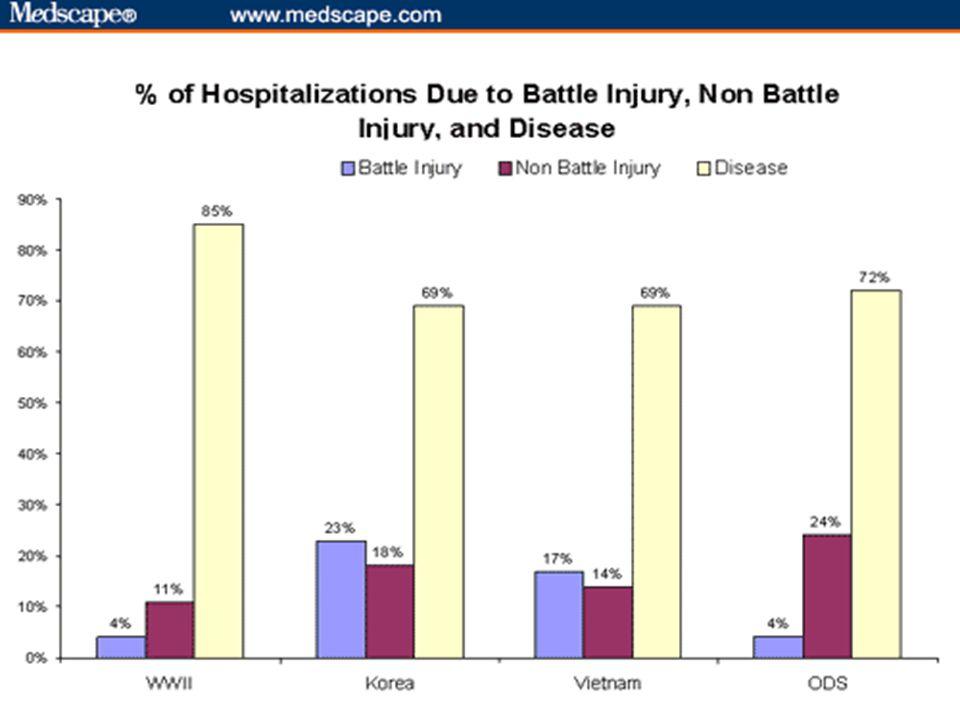 7 BACKGROUND Diarrhea: 76.8% Most Common Respiratory Illness: 69.1% Non-Combat Injuries: 34.7% (77% requiring evacuation.