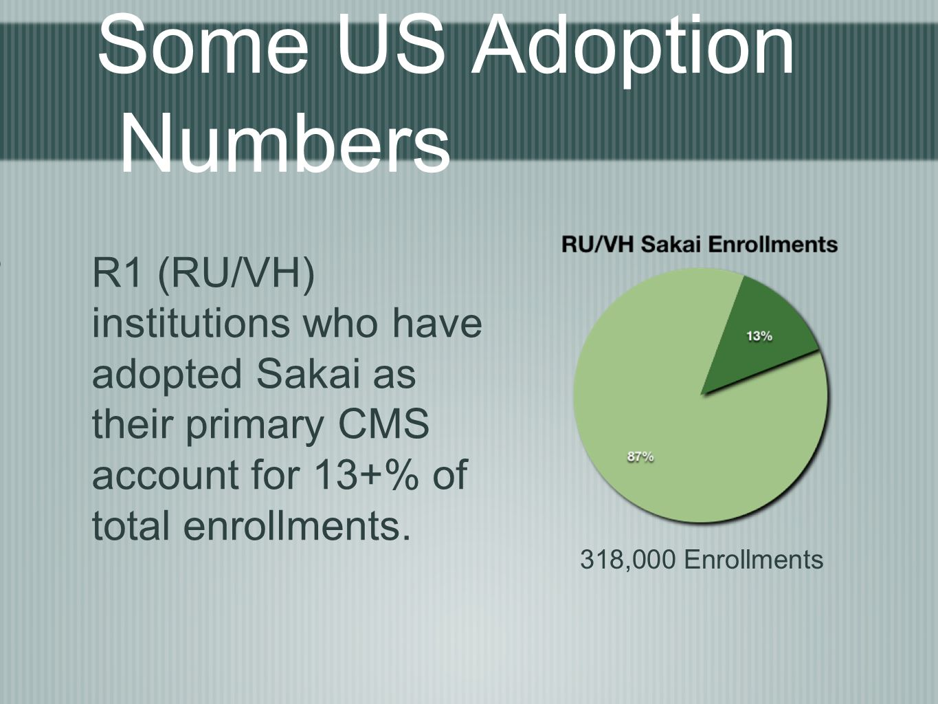 Some US Adoption Numbers R1 (RU/VH) institutions who have adopted Sakai as their primary CMS account for 13+% of total enrollments.