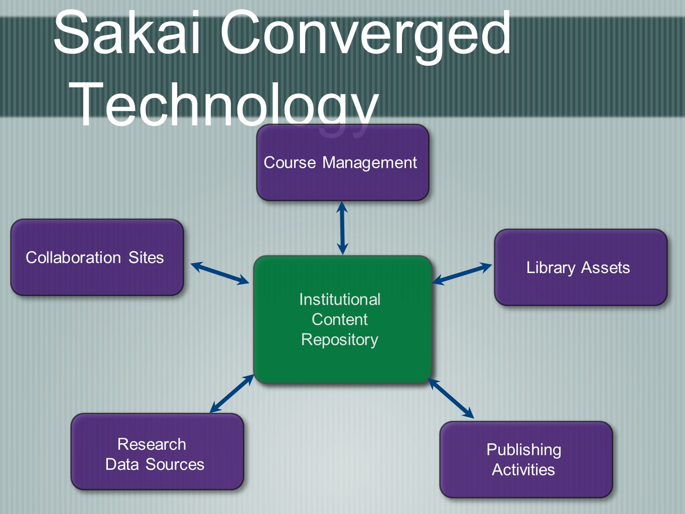 Sakai Converged Technology Research Data Sources Institutional Content Repository Publishing Activities Library Assets Course Management Collaboration Sites
