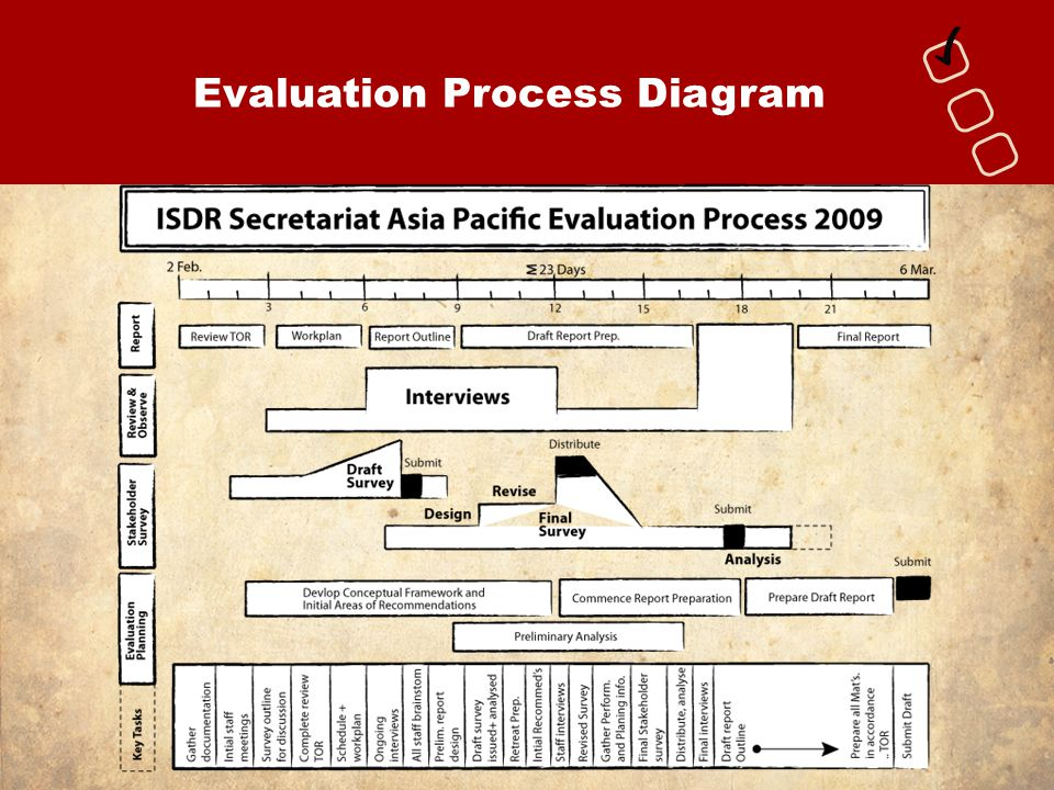 Evaluation Process Diagram
