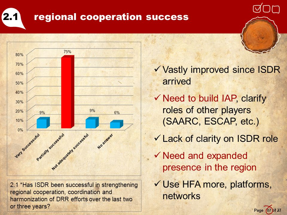 regional cooperation success Page 07 of 27 2.1 *Has ISDR been successful in strengthening regional cooperation, coordination and harmonization of DRR