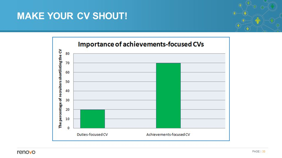 MAKE YOUR CV SHOUT! PAGE | 33