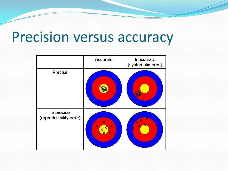 Precision versus accuracy