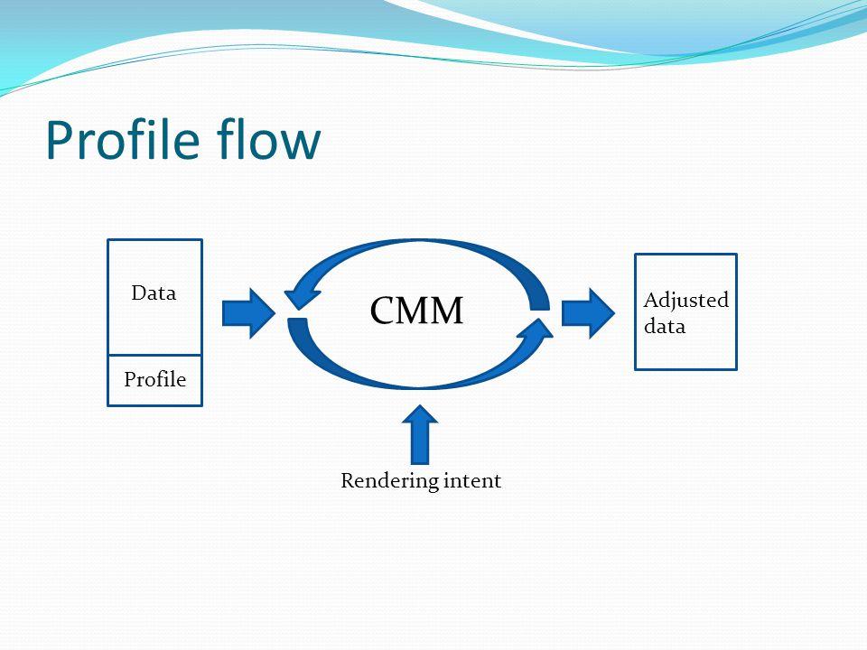 Profile flow Data Profile CMM Adjusted data Rendering intent