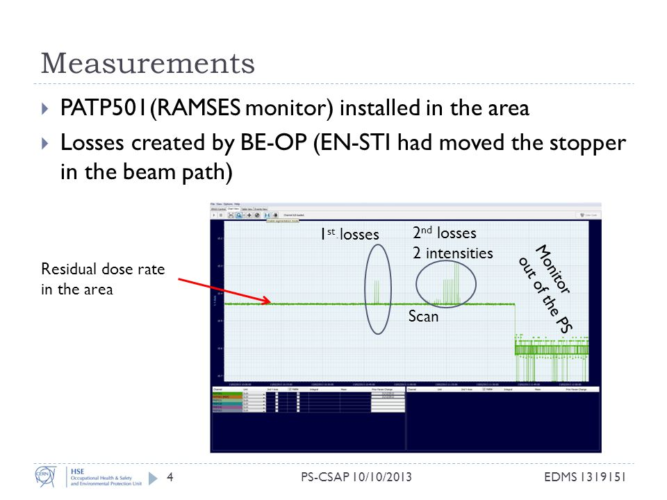 Measurements 4  PATP501(RAMSES monitor) installed in the area  Losses created by BE-OP (EN-STI had moved the stopper in the beam path) Residual dose rate in the area EDMS 1319151PS-CSAP 10/10/2013 1 st losses Scan 2 nd losses 2 intensities Monitor out of the PS