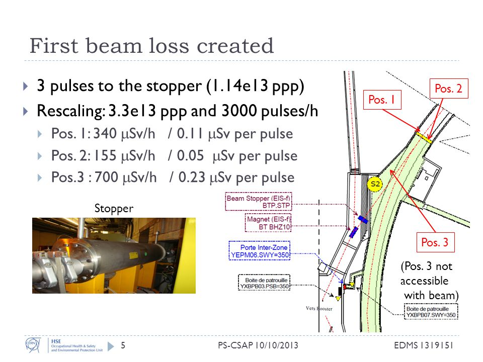 First beam loss created 5  3 pulses to the stopper (1.14e13 ppp)  Rescaling: 3.3e13 ppp and 3000 pulses/h  Pos.