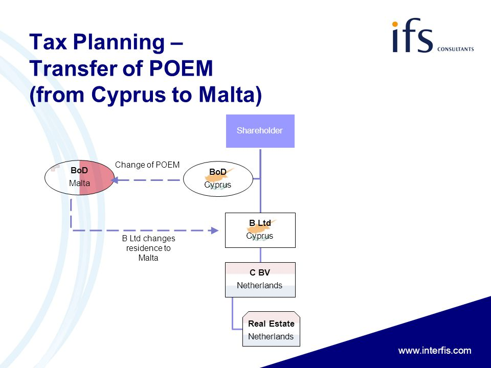 www.interfis.com Tax Planning – Transfer of POEM (from Cyprus to Malta) BoD Malta Shareholder B Ltd Cyprus C BV Netherlands Real Estate Netherlands Bo