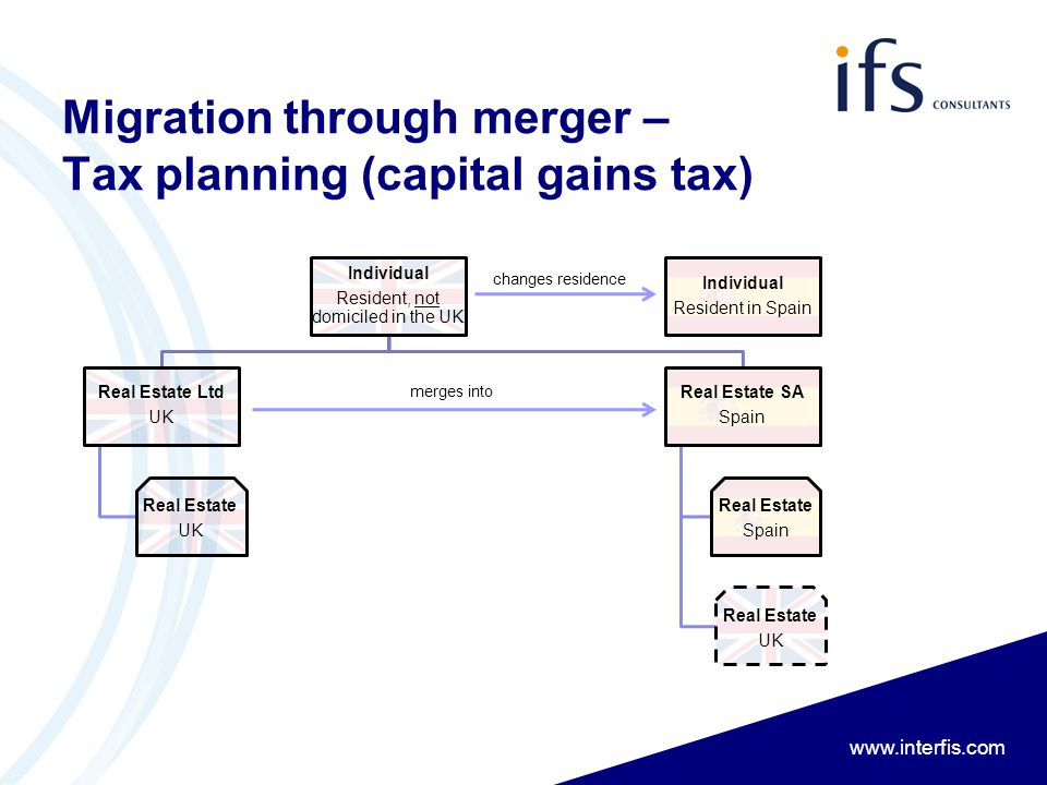 www.interfis.com Migration through merger – Tax planning (capital gains tax) Individual Resident, not domiciled in the UK Real Estate Ltd UK Real Esta