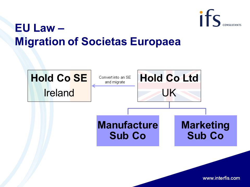 www.interfis.com EU Law – Migration of Societas Europaea Hold Co SE Ireland Hold Co Ltd UK Manufacture Sub Co Marketing Sub Co Convert into an SE and migrate