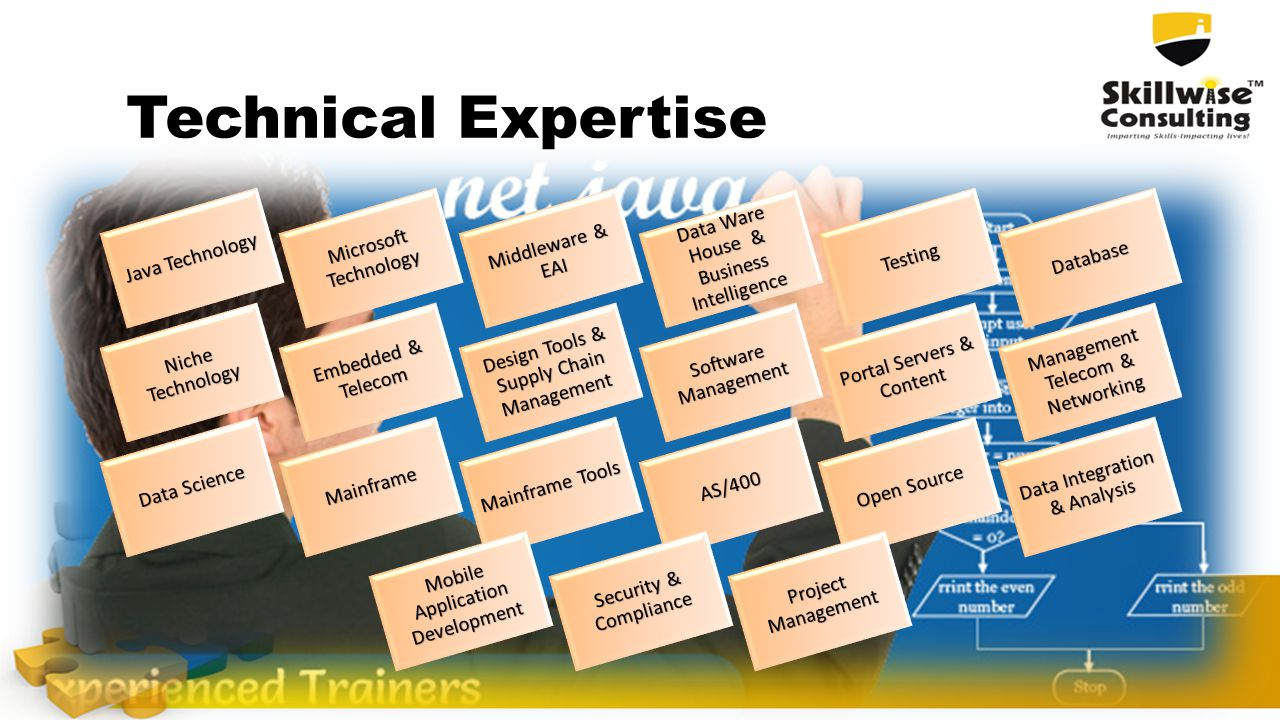 Technical Expertise Java Technology Microsoft Technology Middleware & EAI Data Ware House & Business Intelligence TestingDatabase Niche Technology Embedded & Telecom Design Tools & Supply Chain Management Software Management Portal Servers & Content Management Telecom & Networking Data Science Mainframe Mainframe Tools AS/400 Open Source Data Integration & Analysis Mobile Application Development Security & Compliance Project Management