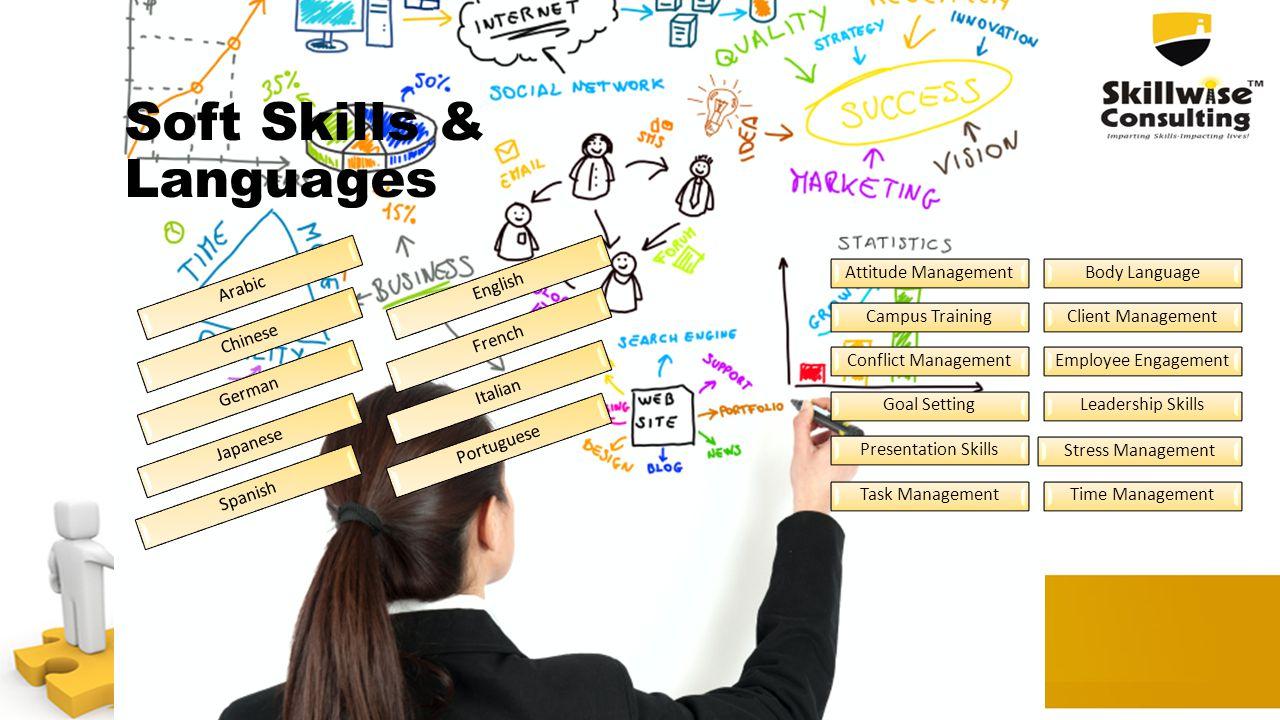 Attitude ManagementBody Language Campus TrainingClient Management Conflict ManagementEmployee Engagement Goal SettingLeadership Skills Presentation Sk