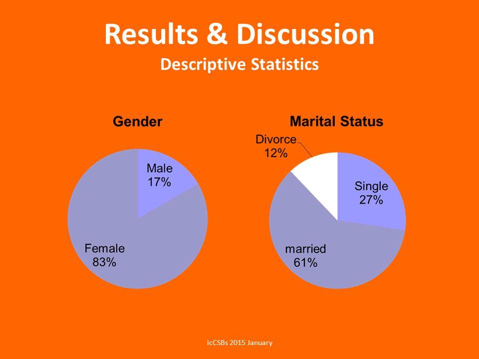 Results & Discussion Descriptive Statistics icCSBs 2015 January