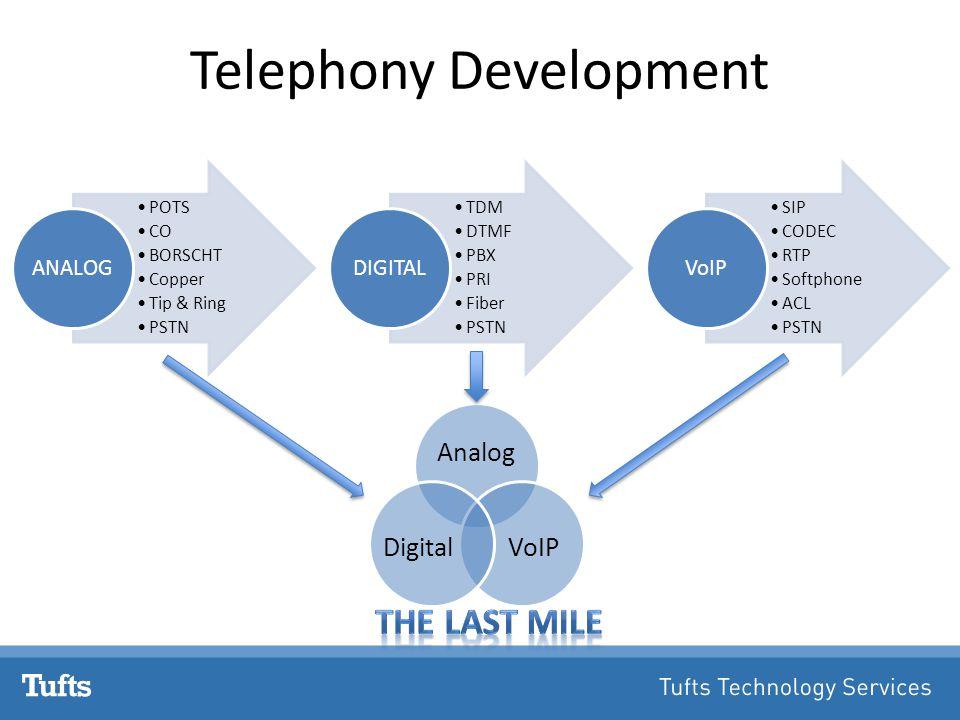 Telephony Development POTS CO BORSCHT Copper Tip & Ring PSTN ANALOG TDM DTMF PBX PRI Fiber PSTN DIGITAL SIP CODEC RTP Softphone ACL PSTN VoIP