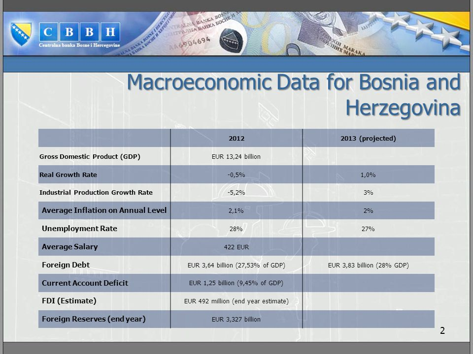Macroeconomic Data for Bosnia and Herzegovina 2 20122013 (projected) Gross Domestic Product (GDP) EUR 13,24 billion Real Growth Rate -0,5%1,0% Industrial Production Growth Rate -5,2%3% Average Inflation on Annual Level 2,1%2% Unemployment Rate 28%27% Average Salary 422 EUR Foreign Debt EUR 3,64 billion (27,53% of GDP)EUR 3,83 billion (28% GDP) Current Account Deficit EUR 1,25 billion (9,45% of GDP) FDI (Estimate) EUR 492 million (end year estimate) Foreign Reserves (end year) EUR 3,327 billion
