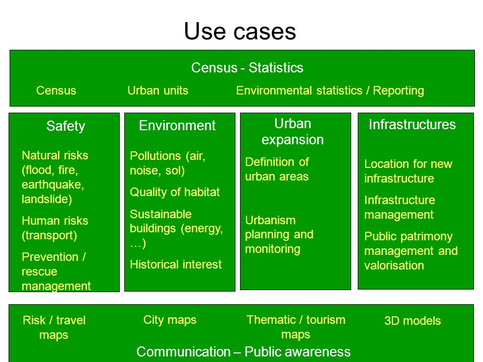 Use cases Safety Urban expansion Environment Infrastructures Census - Statistics Communication – Public awareness Natural risks (flood, fire, earthquake, landslide) Human risks (transport) Prevention / rescue management Definition of urban areas Urbanism planning and monitoring Pollutions (air, noise, sol) Quality of habitat Sustainable buildings (energy, …) Historical interest Location for new infrastructure Infrastructure management Public patrimony management and valorisation Risk / travel maps City mapsThematic / tourism maps 3D models Census Urban units Environmental statistics / Reporting