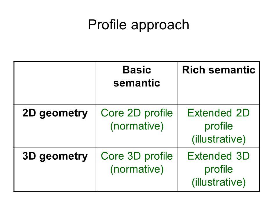 Profile approach Basic semantic Rich semantic 2D geometryCore 2D profile (normative) Extended 2D profile (illustrative) 3D geometryCore 3D profile (normative) Extended 3D profile (illustrative)