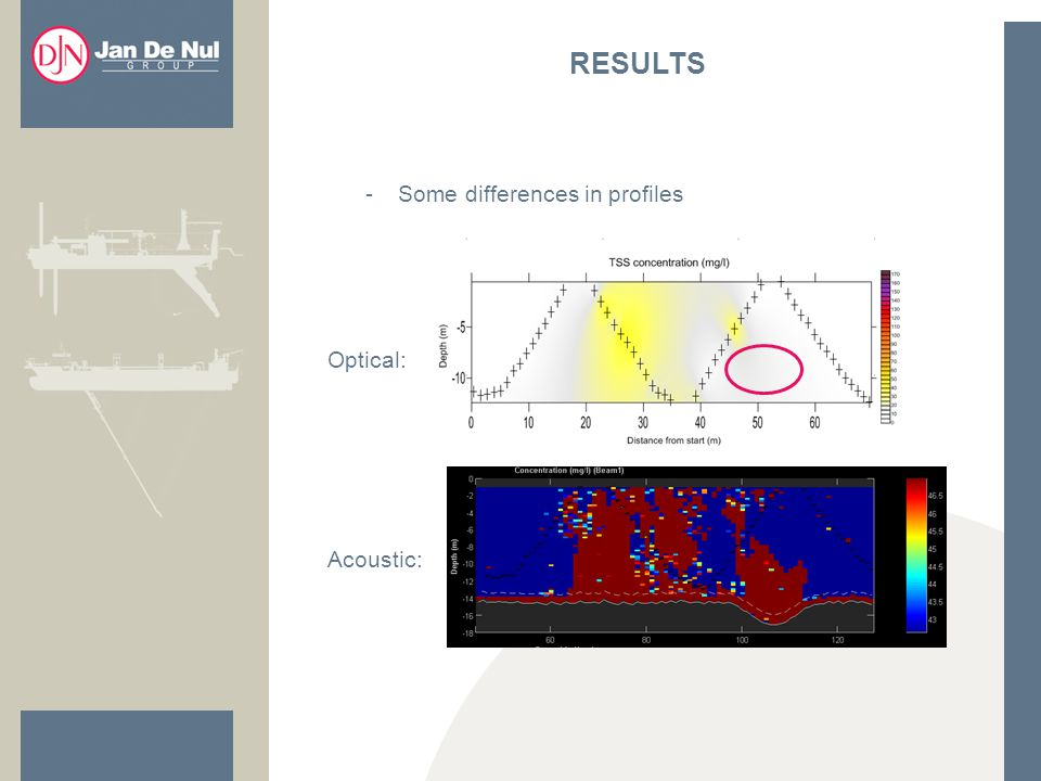 -Some differences in profiles RESULTS Optical: Acoustic: