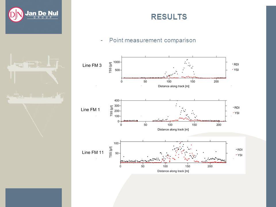 -Point measurement comparison RESULTS