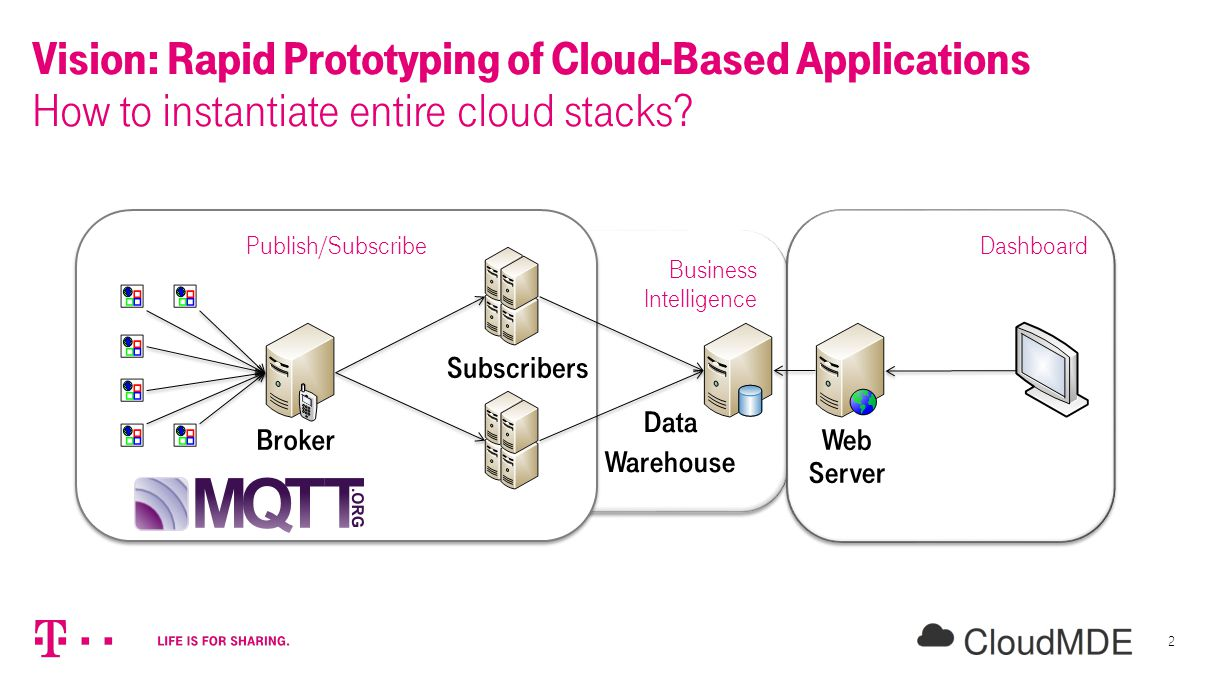 CloudMDE @ MODELS, València, Spain, 2014-09-30 Ta'id H OLMES Products & Innovation, Deutsche Telekom AG Automated Provisioning of Customized Cloud Service Stacks using Domain-Specific Languages